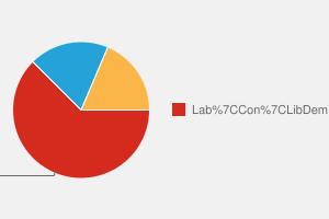 2010 General Election result in Birkenhead